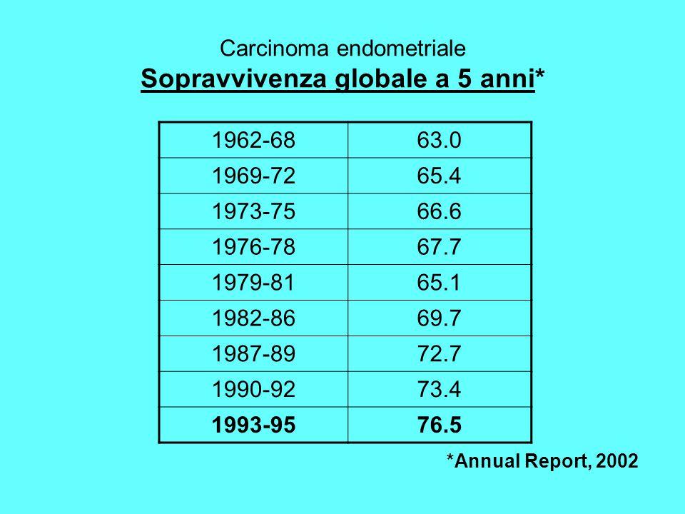 Carcinoma endometriale Sopravvivenza globale a 5 anni*