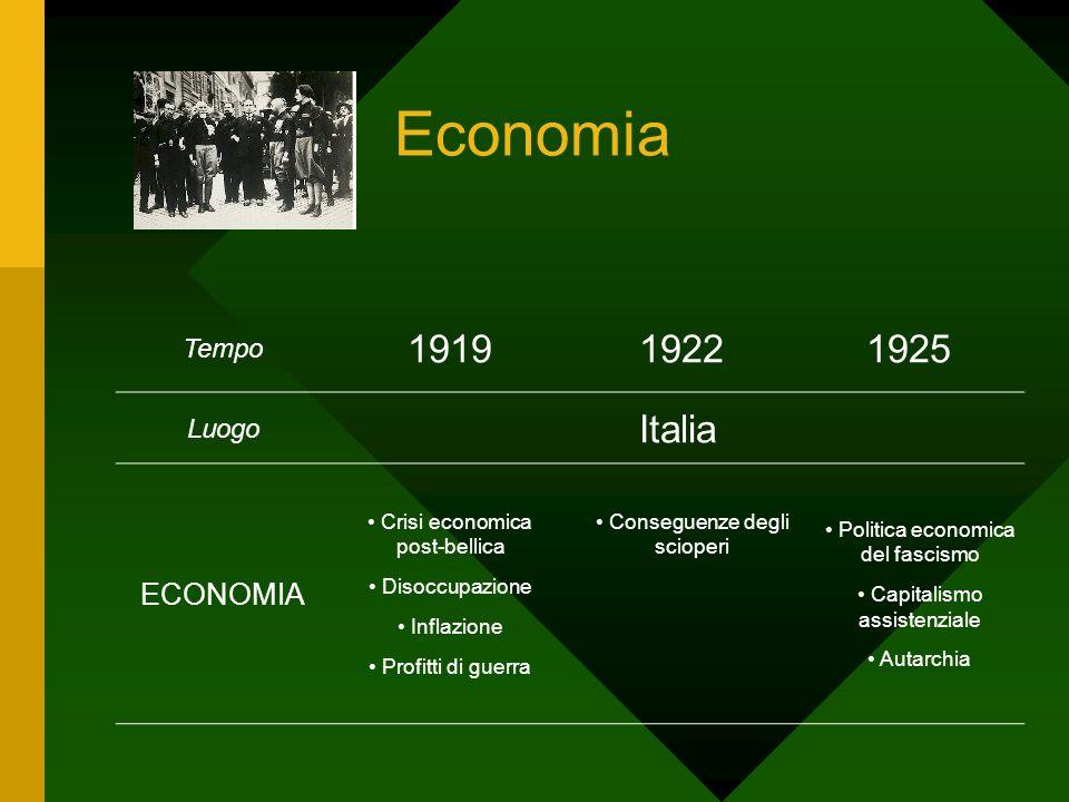 Economia 1919 1922 1925 Italia ECONOMIA Tempo Luogo
