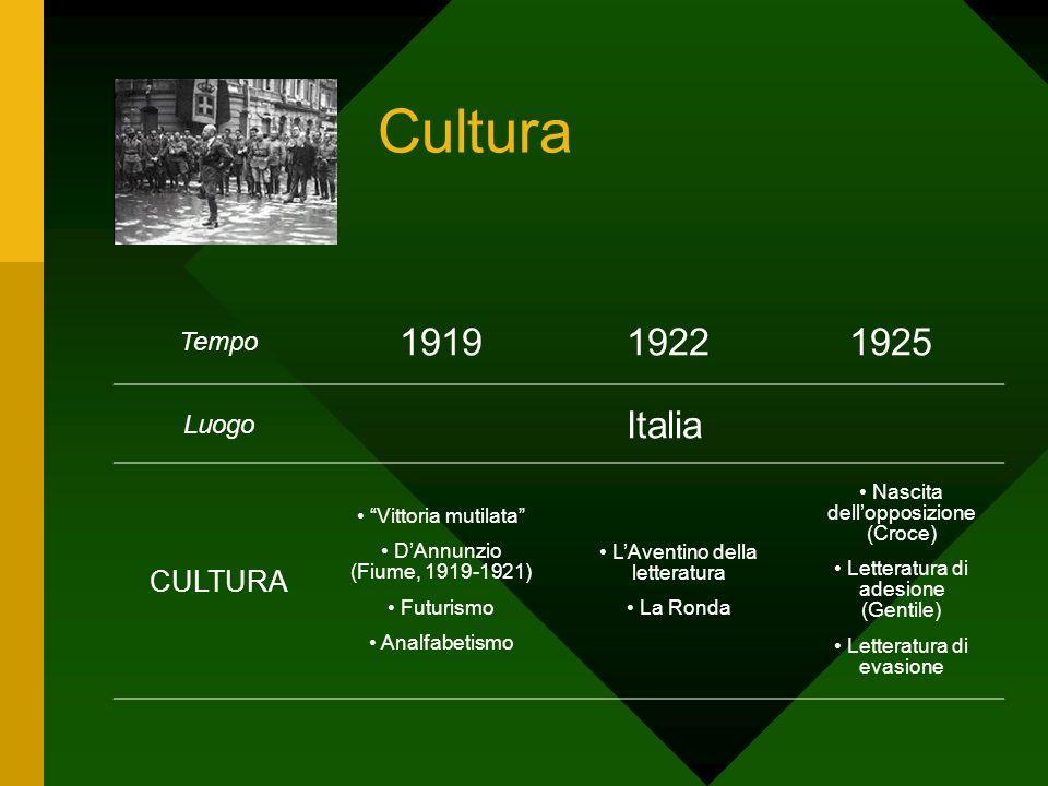 Cultura 1919 1922 1925 Italia CULTURA Tempo Luogo Vittoria mutilata