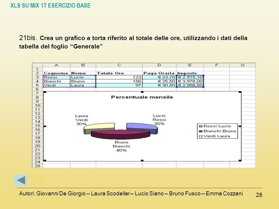 21bis. Crea un grafico a torta riferito al totale delle ore, utilizzando i dati della tabella del foglio Generale
