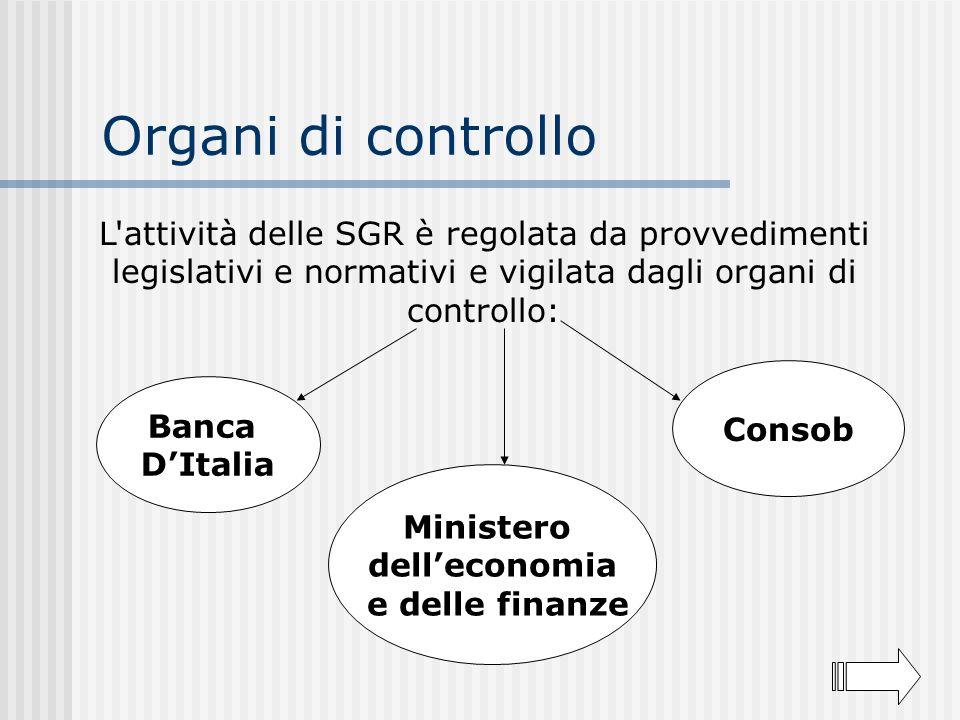 Organi di controllo L attività delle SGR è regolata da provvedimenti legislativi e normativi e vigilata dagli organi di controllo: