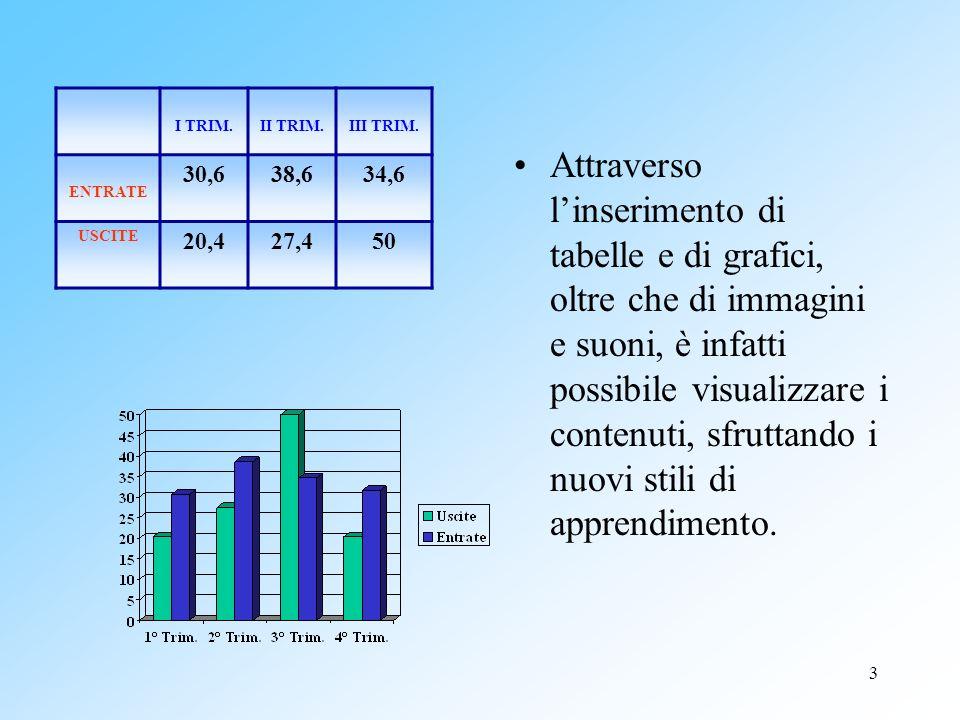 I TRIM. II TRIM. III TRIM. ENTRATE. 30,6. 38,6. 34,6. USCITE. 20,4. 27,4. 50.
