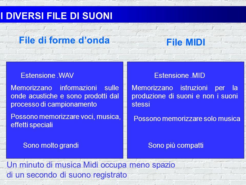 I DIVERSI FILE DI SUONI File di forme d'onda File MIDI