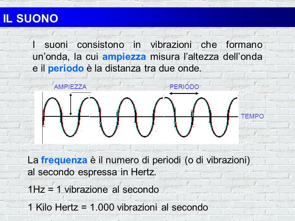 IL SUONO I suoni consistono in vibrazioni che formano un'onda, la cui ampiezza misura l'altezza dell'onda e il periodo è la distanza tra due onde.
