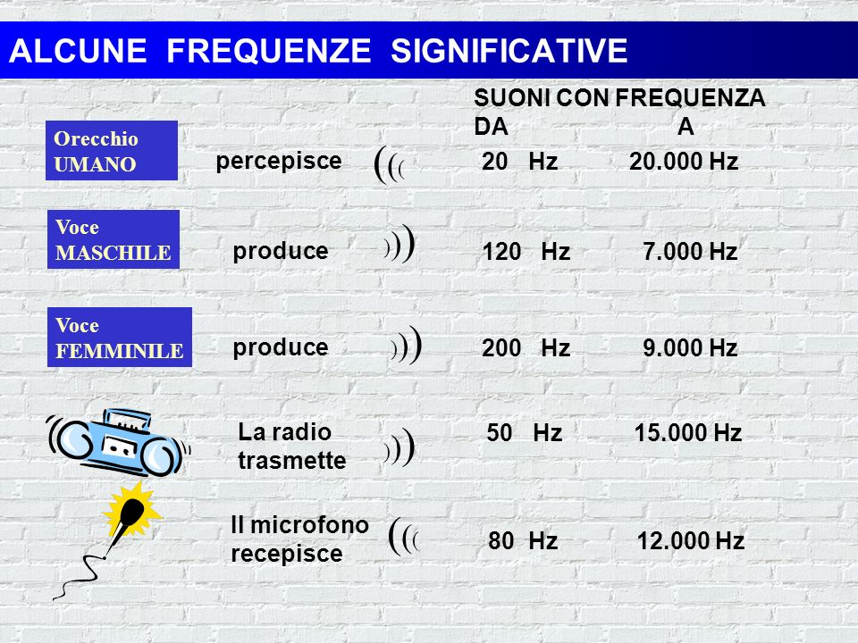 ALCUNE FREQUENZE SIGNIFICATIVE