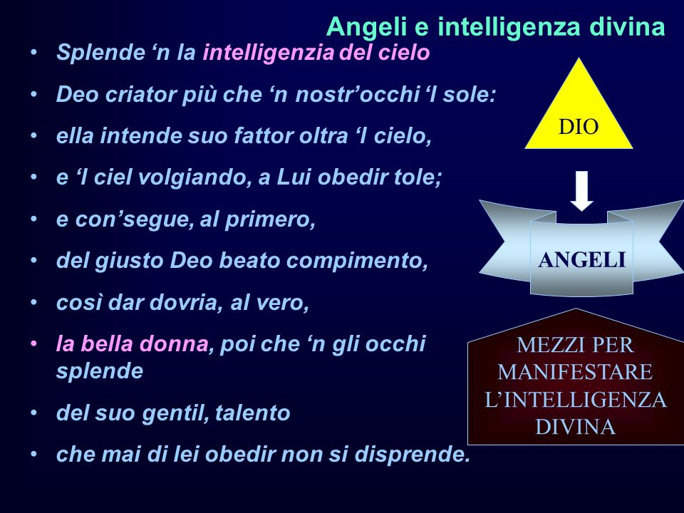 Angeli e intelligenza divina