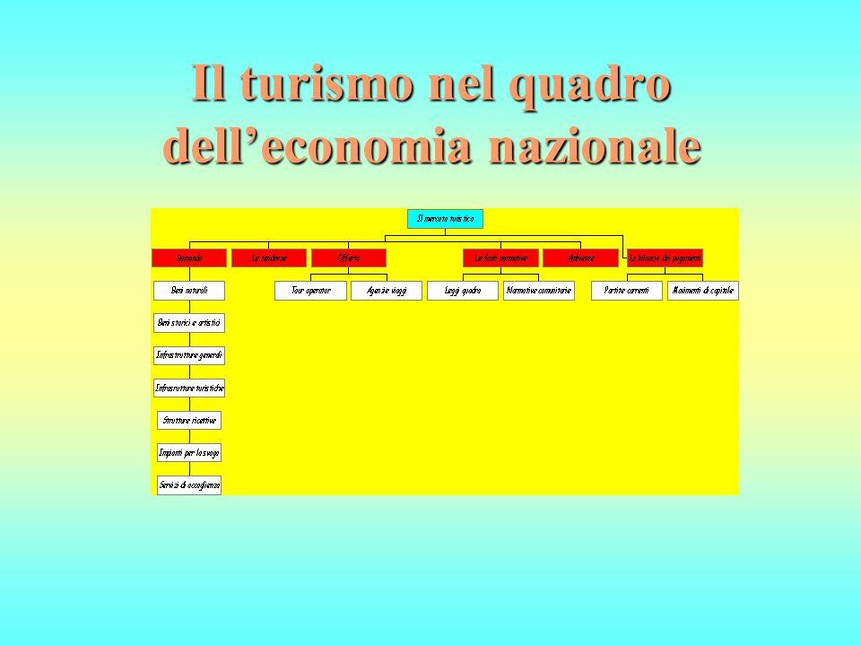 Il turismo nel quadro dell'economia nazionale
