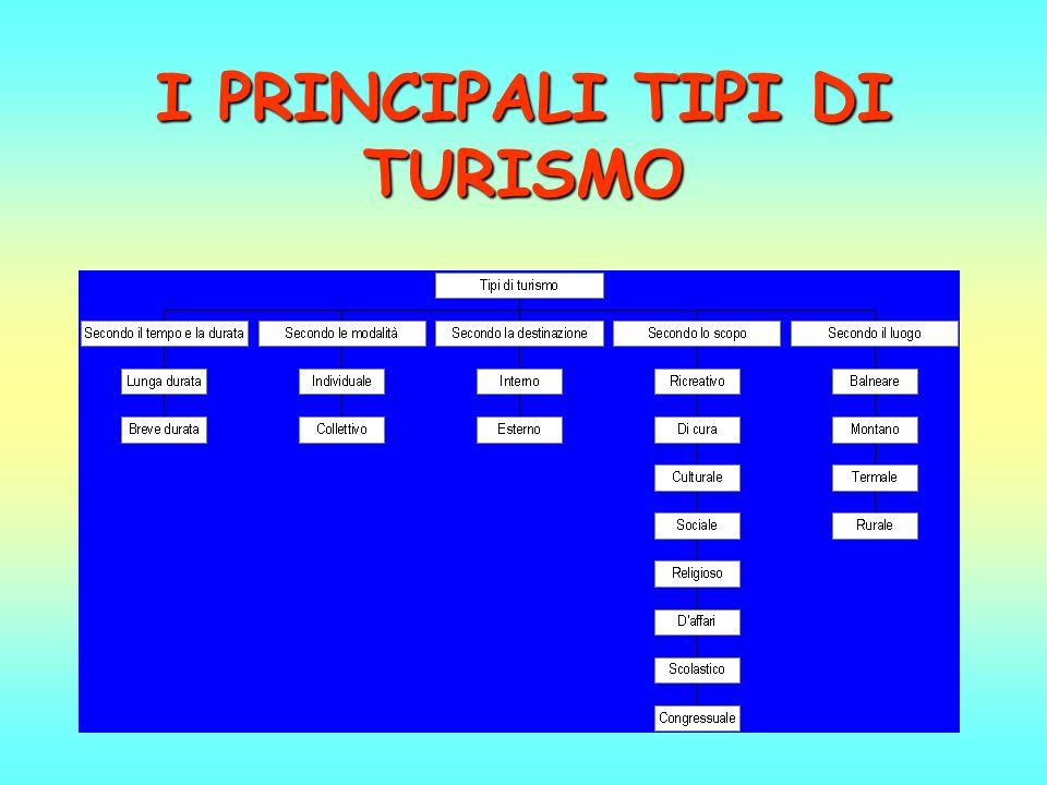 I PRINCIPALI TIPI DI TURISMO
