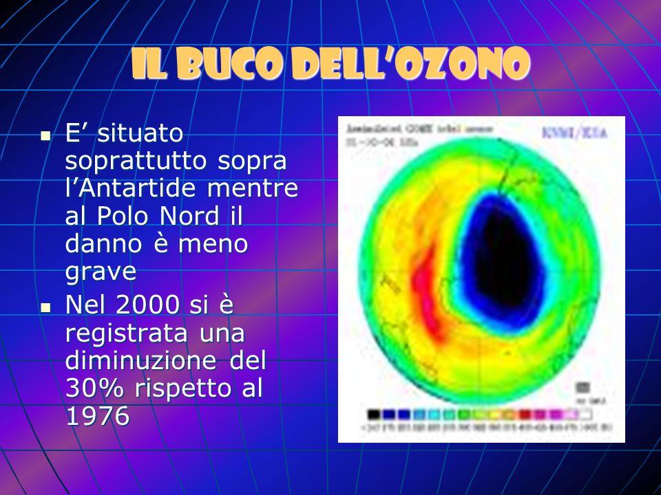 Il buco dell'ozonoE' situato soprattutto sopra l'Antartide mentre al Polo Nord il danno è meno grave.