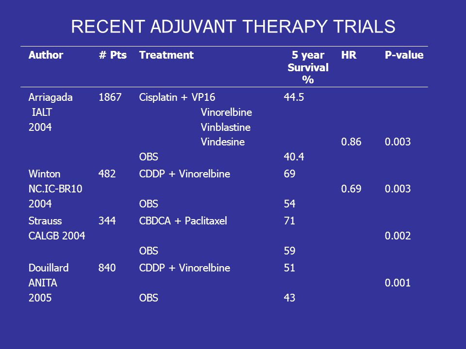RECENT ADJUVANT THERAPY TRIALS