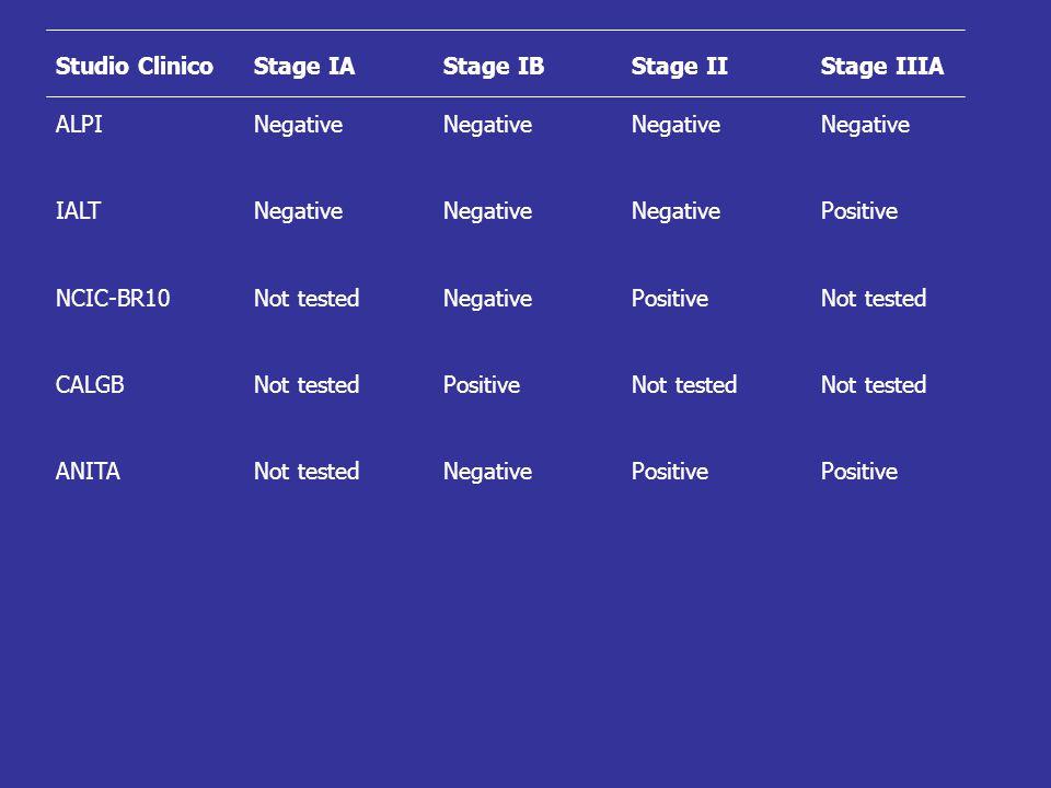 Studio Clinico Stage IA. Stage IB. Stage II. Stage IIIA. ALPI. Negative. IALT. Positive. NCIC-BR10.