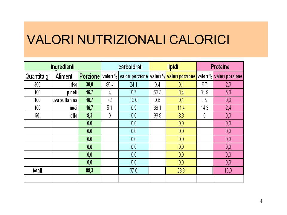VALORI NUTRIZIONALI CALORICI