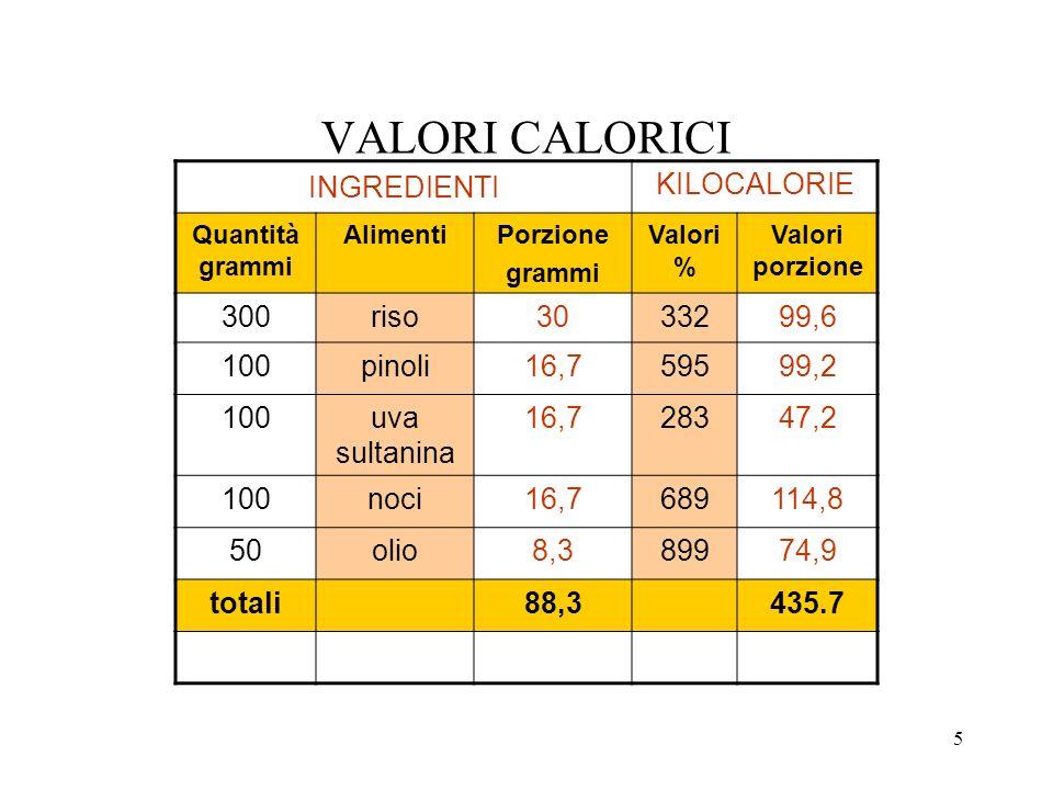 VALORI CALORICI INGREDIENTI KILOCALORIE 300 riso 30 332 99,6 100