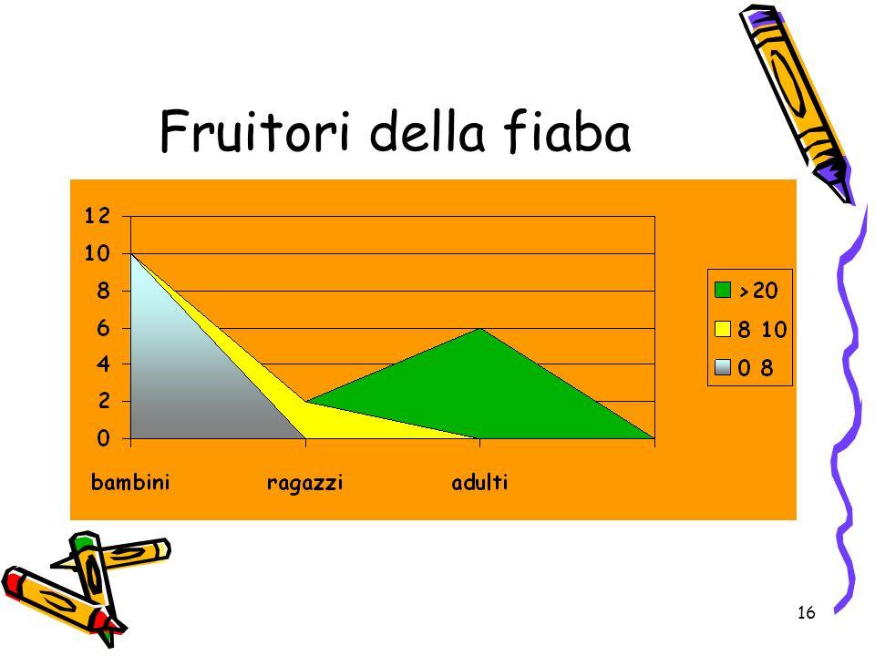 Fruitori della fiaba 6.4.1.2. Modificare il colore di sfondo di un grafico. 6.4.1.3. Modificare il colore,barre, righe e torte in un grafico.