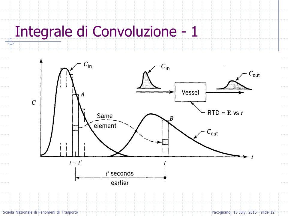 Integrale di Convoluzione - 1