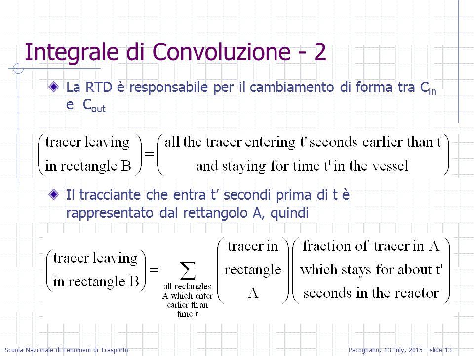 Integrale di Convoluzione - 2