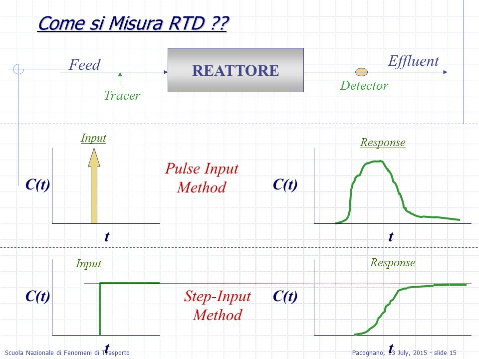 Come si Misura RTD REATTORE Effluent Feed C(t) t Pulse Input Method