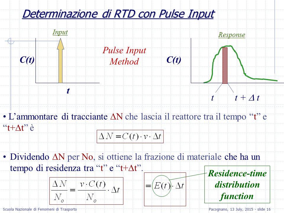 Determinazione di RTD con Pulse Input