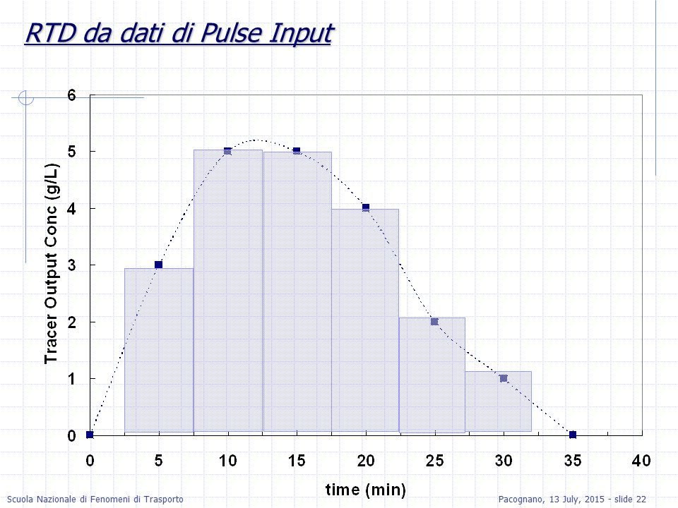 RTD da dati di Pulse Input