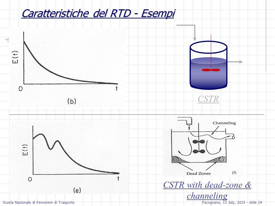Caratteristiche del RTD - Esempi