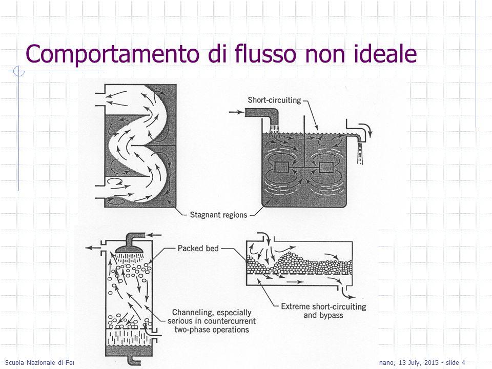 Comportamento di flusso non ideale