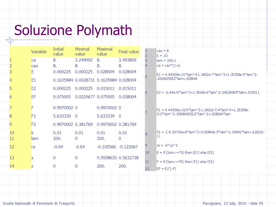 Soluzione Polymath Variable Initial value Minimal value Maximal value