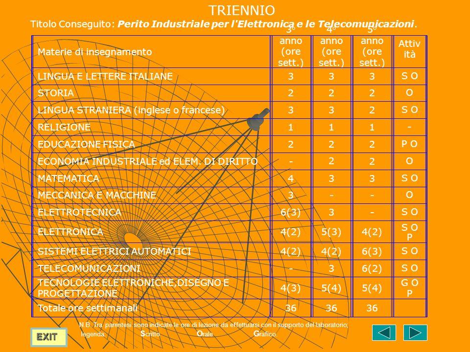 TRIENNIO Titolo Conseguito: Perito Industriale per l Elettronica e le Telecomunicazioni. Materie di insegnamento.