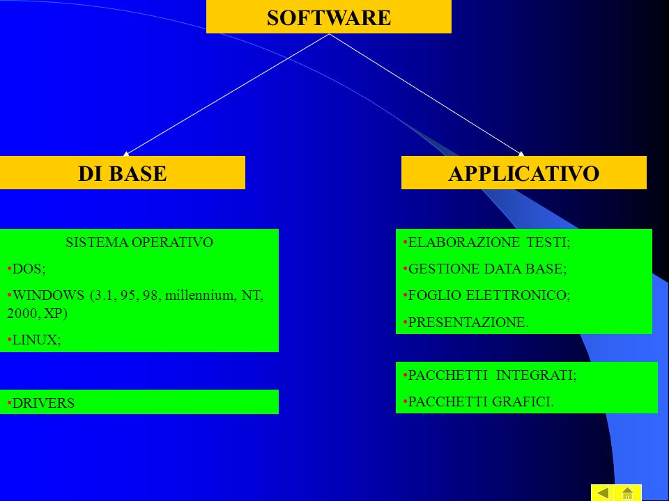SOFTWARE DI BASE APPLICATIVO