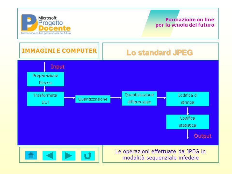 Le operazioni effettuate da JPEG in modalità sequenziale infedele