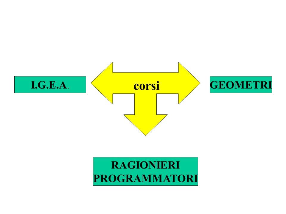 I.G.E.A. corsi GEOMETRI RAGIONIERI PROGRAMMATORI
