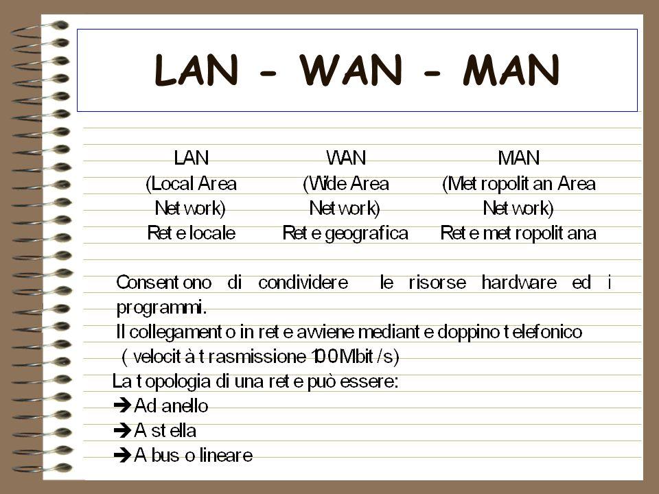 LAN - WAN - MAN