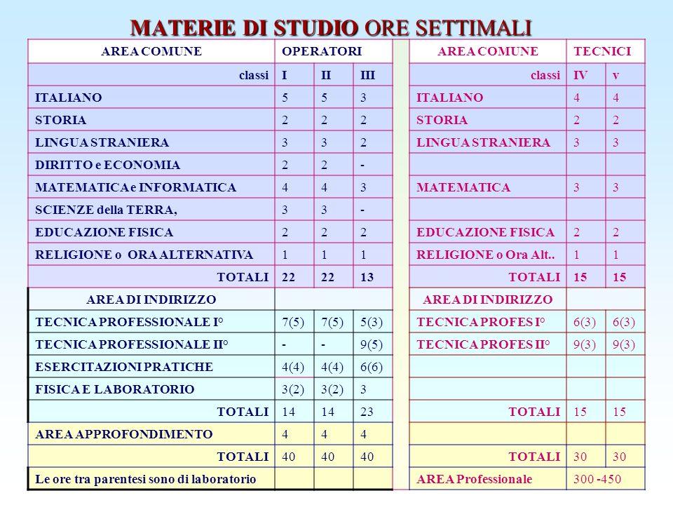 MATERIE DI STUDIO ORE SETTIMALI