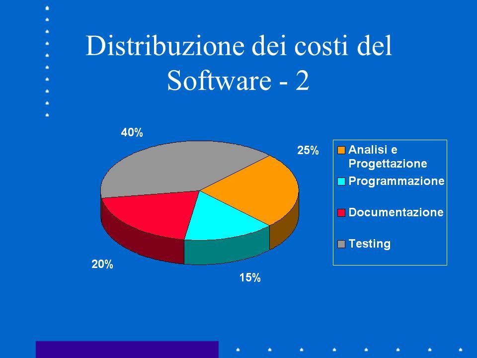 Distribuzione dei costi del Software - 2