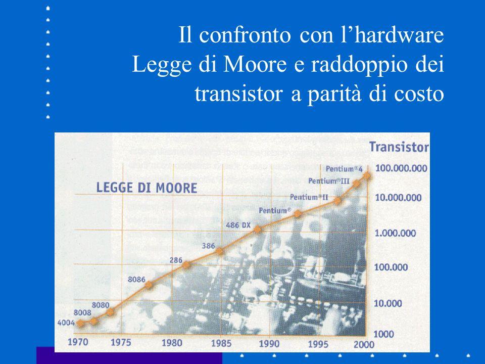 Il confronto con l'hardware Legge di Moore e raddoppio dei transistor a parità di costo