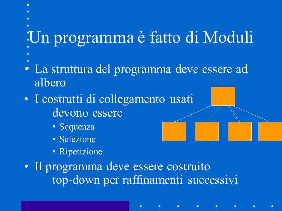 Un programma è fatto di Moduli