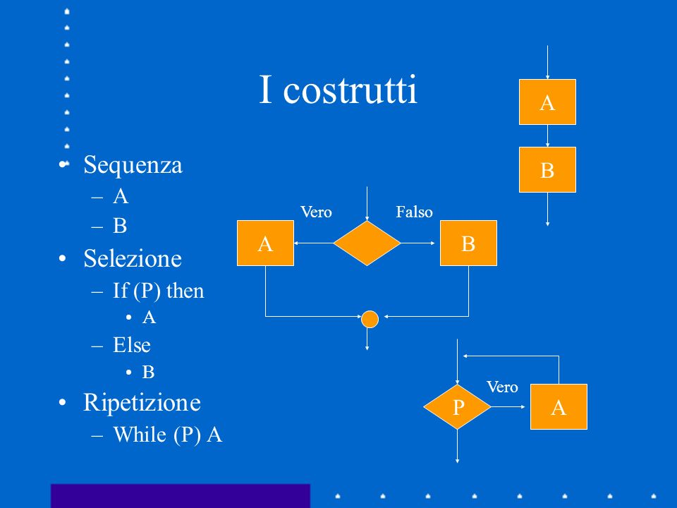 I costrutti Sequenza Selezione Ripetizione A B A B If (P) then Else