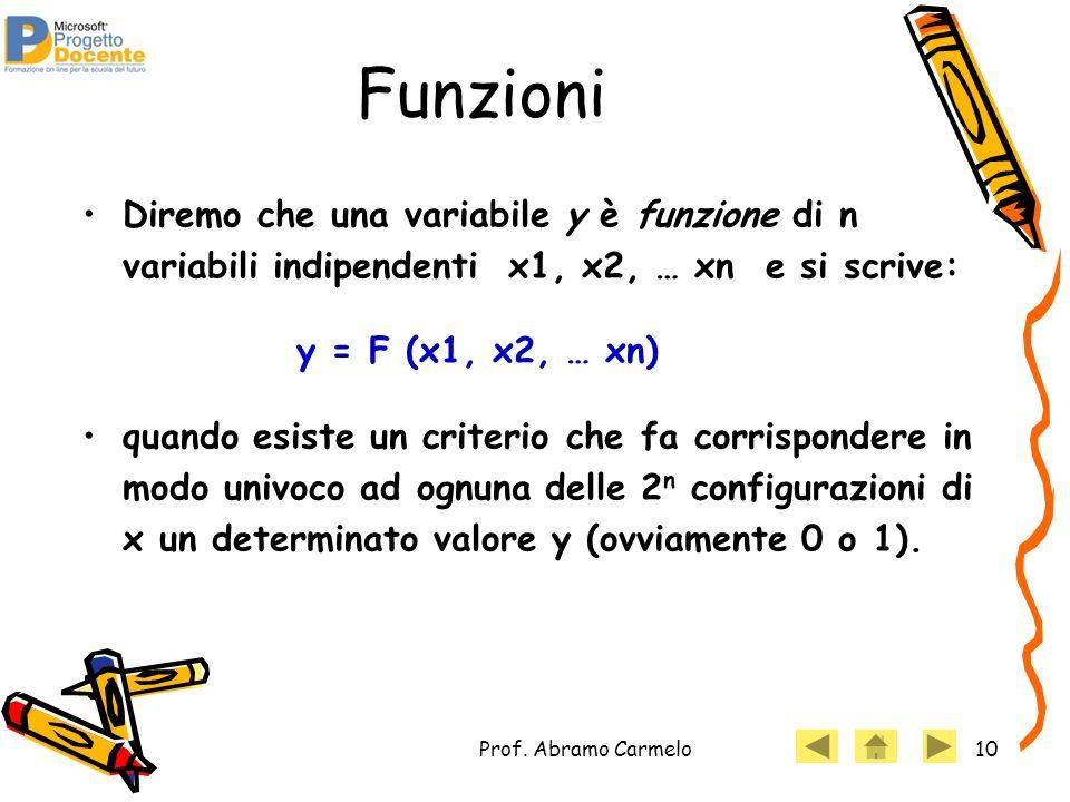 Funzioni Diremo che una variabile y è funzione di n variabili indipendenti x1, x2, … xn e si scrive: