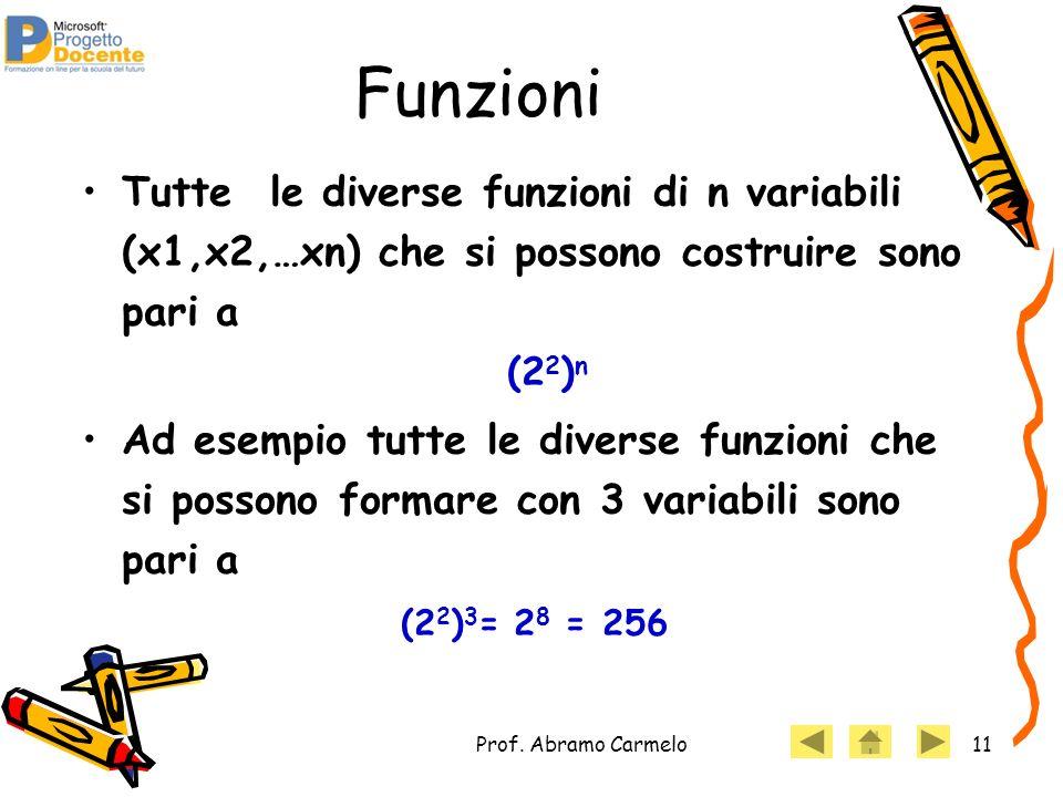 Funzioni Tutte le diverse funzioni di n variabili (x1,x2,…xn) che si possono costruire sono pari a (22)n.