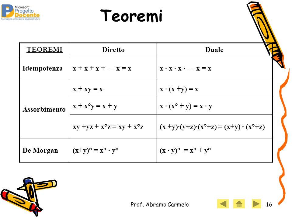 Teoremi TEOREMI Diretto Duale Idempotenza x + x + x + --- x = x