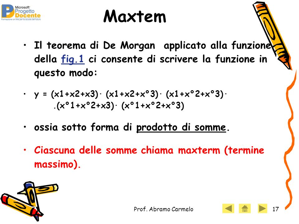 Maxtem Il teorema di De Morgan applicato alla funzione della fig.1 ci consente di scrivere la funzione in questo modo:
