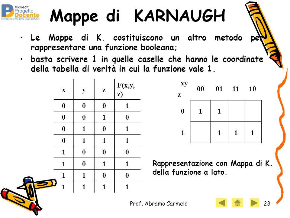 Mappe di KARNAUGH Le Mappe di K. costituiscono un altro metodo per rappresentare una funzione booleana;