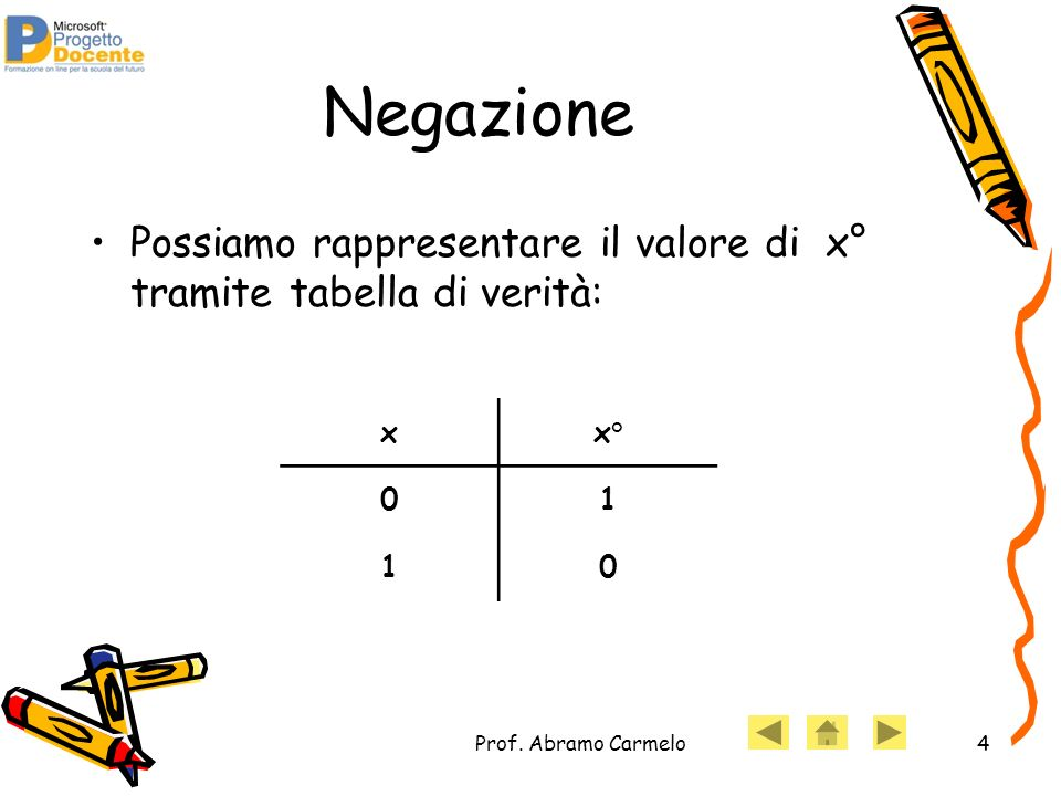 Negazione Possiamo rappresentare il valore di x° tramite tabella di verità: x.