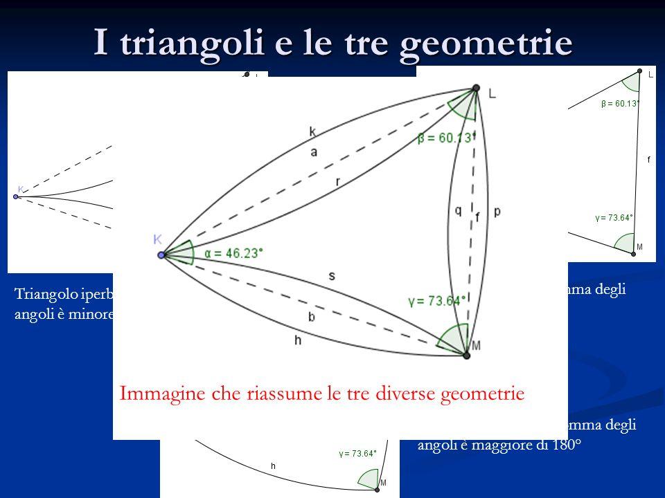 I triangoli e le tre geometrie
