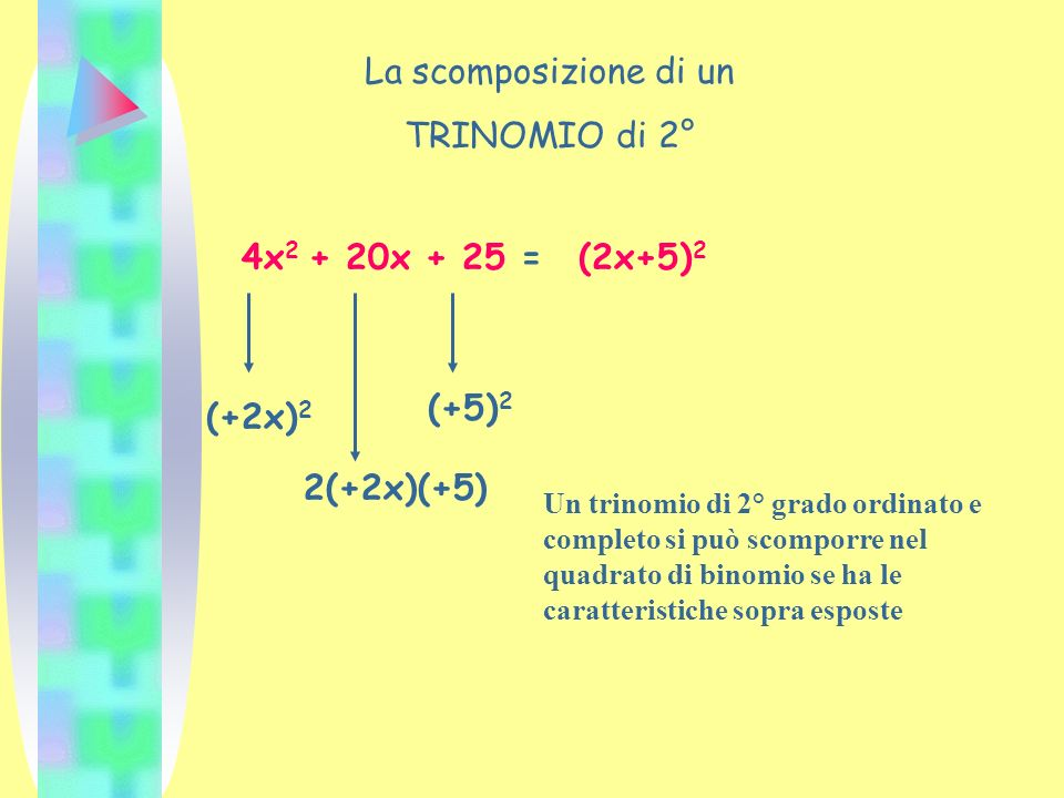 La scomposizione di un TRINOMIO di 2° 4x2 + 20x + 25 = (2x+5)2 (+5)2