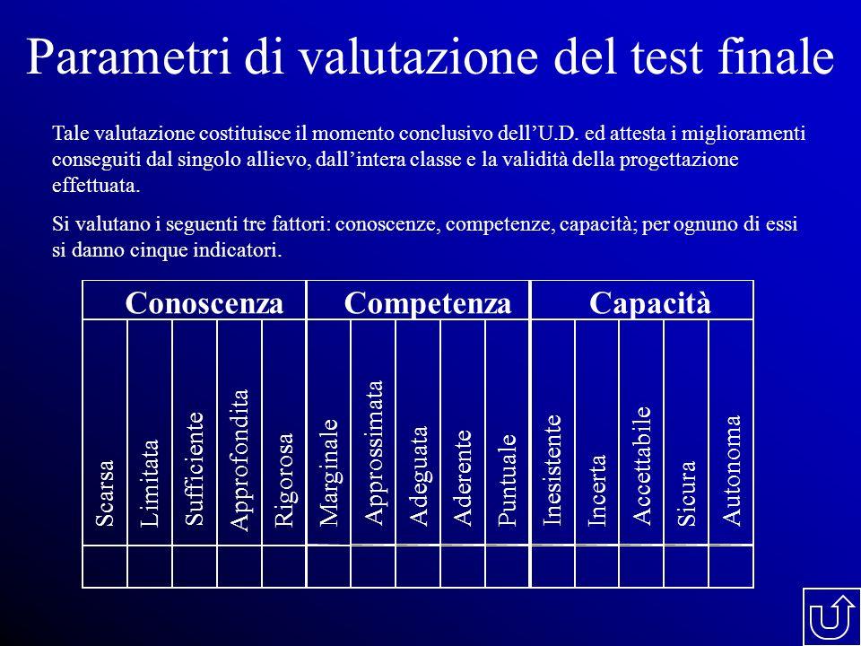 Parametri di valutazione del test finale