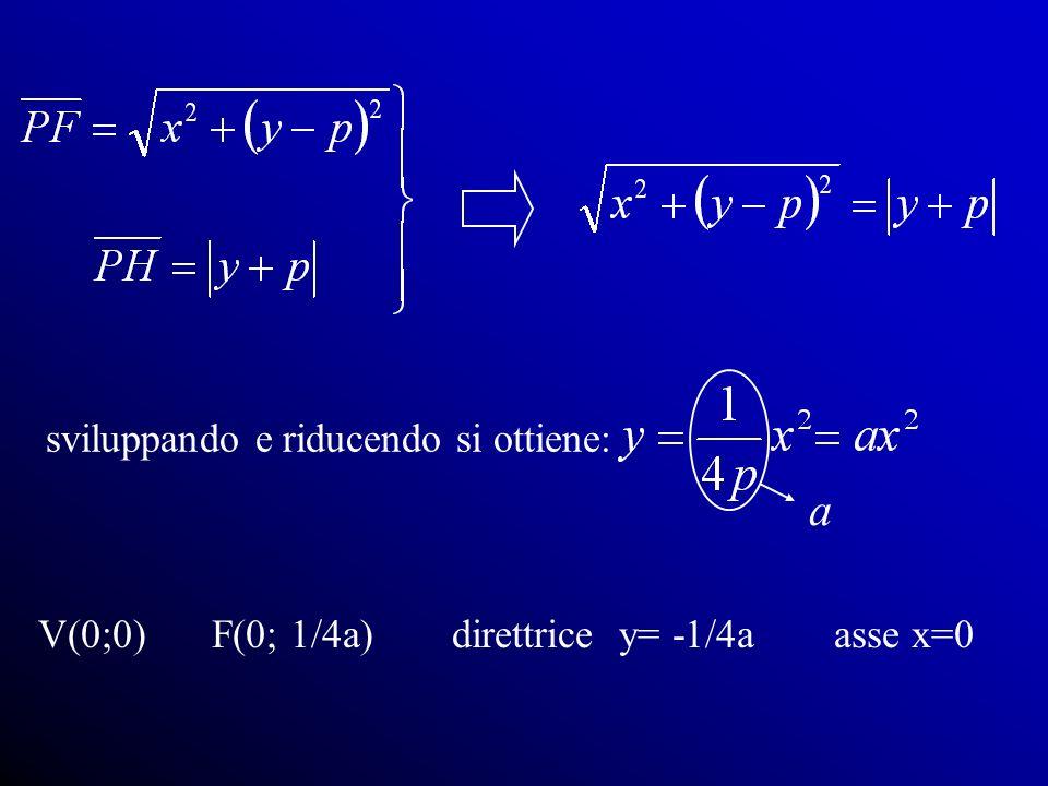 a sviluppando e riducendo si ottiene: V(0;0) F(0; 1/4a)