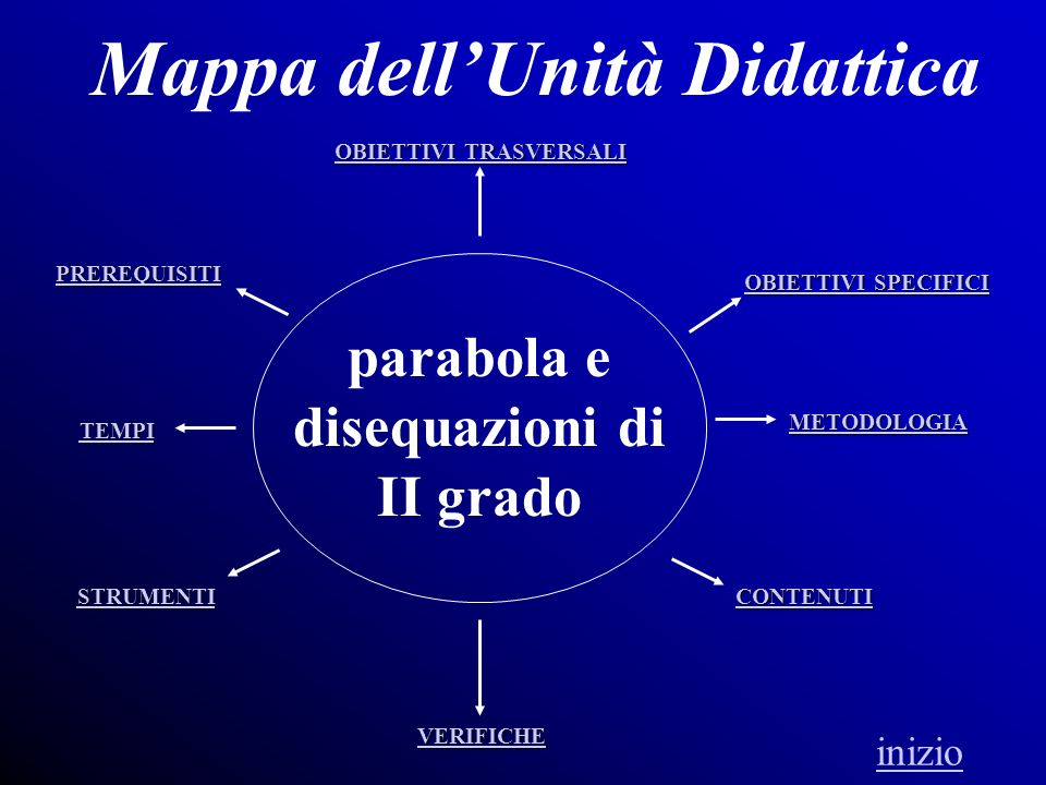 Mappa dell'Unità Didattica