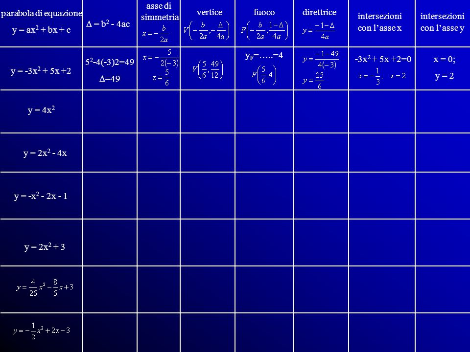 parabola di equazione y = ax2 + bx + c. asse di. simmetria. vertice. fuoco. direttrice. intersezioni.