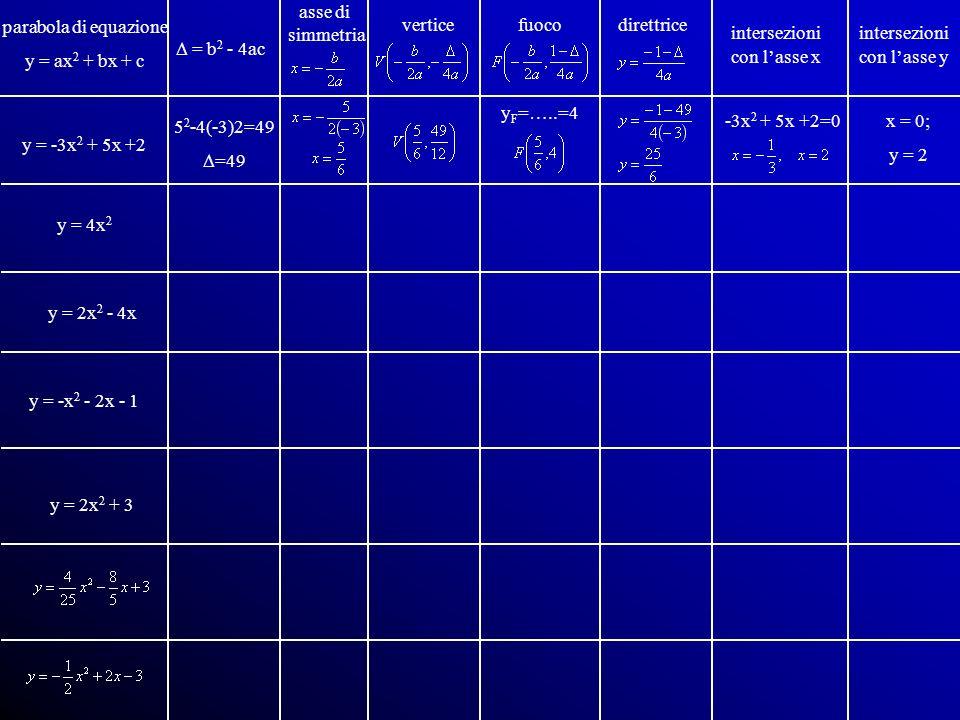 parabola di equazioney = ax2 + bx + c. asse di. simmetria. vertice. fuoco. direttrice. intersezioni.