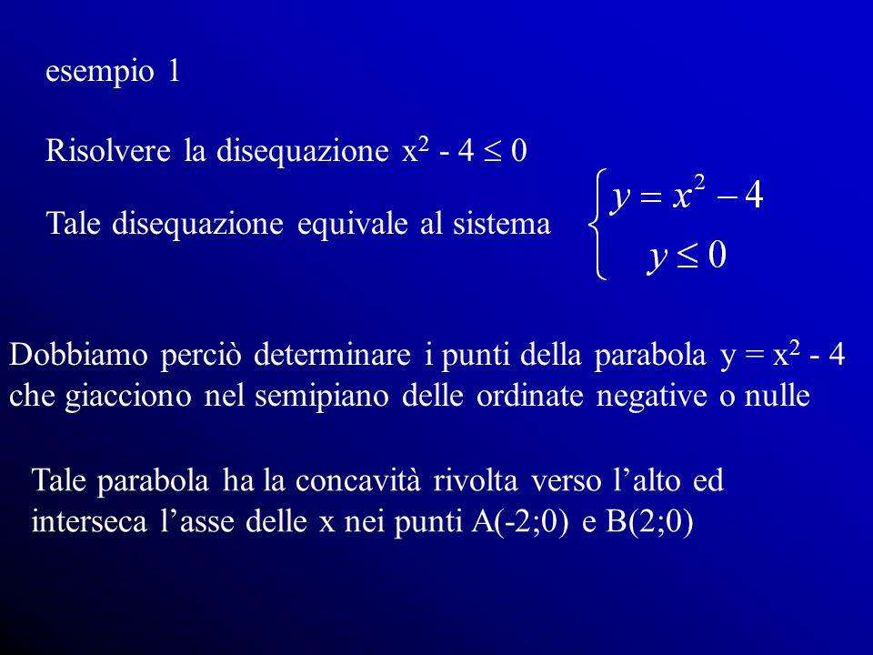 esempio 1Risolvere la disequazione x2 - 4  0. Tale disequazione equivale al sistema.